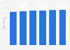 Umsatz mit Tastaturen in Deutschland bis 2021