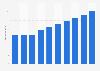 Umsatz mit IT-Outsourcing in Deutschland bis 2021