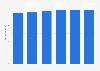 Umsatz mit PCs (inkl. Tablets) in den USA bis 2021