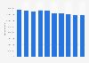 Umsatz mit Desktop-PCs in den USA bis 2021