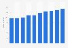 Umsatz mit Office-Software in Deutschland bis 2021
