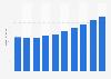 Umsatz mit Serversystemen in Polen bis 2021