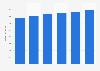 Umsatz mit ERP-Software in Deutschland bis 2021