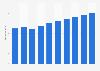 Umsatz mit IT-Administration-Outsourcing in den USA bis 2021