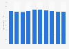Crowdfunding - Anzahl der Kampagnen weltweit bis 2023