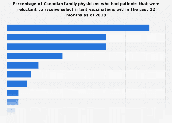 Patient reluctance to receive select infant vaccinations in Canada as of 2018