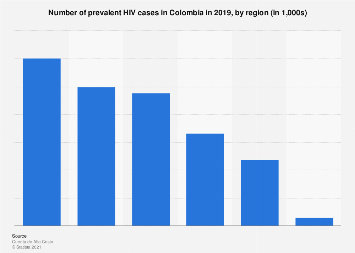 Colombia: HIV cases 2018, by region
