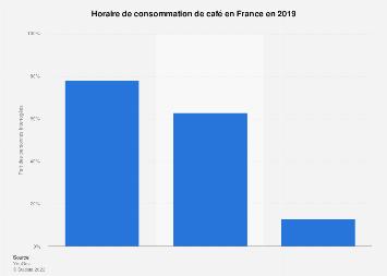 Horaire de consommation de café en France 2019