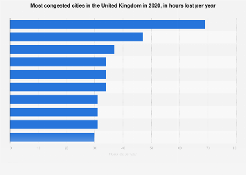 Most congested roads in the United Kingdom (UK) 2018