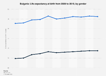 Life expectancy at birth in Bulgaria 2017, by gender
