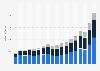 Umsatz von Puma weltweit nach Produktsegmenten bis 2018