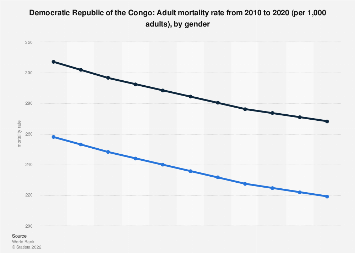 Mortality rate in the Democratic Republic of Congo 2016, by gender