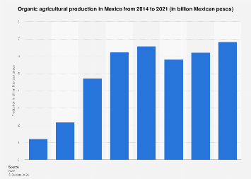 Mexico: organic agricultural production revenue 2016-2017