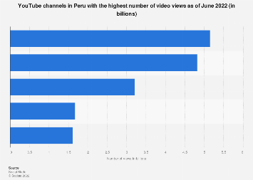 Peru: most viewed YouTube channels 2019