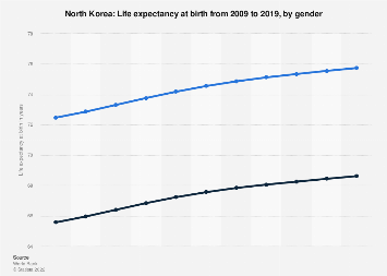 Life expectancy at birth in North Korea 2016, by gender