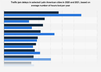 Latin America: cities with the longest traffic jam delays 2018