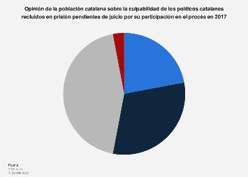 Procés de Cataluña: opinión sobre la culpabilidad de los políticos en Cataluña 2019