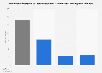 Herkunft der Übergriffe auf Journalisten und Medienhäuser in Europa 2018