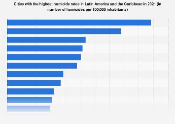 Latin America & Caribbean: homicide rates 2018, by city