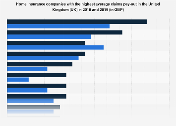 Home insurance companies with the highest average claims pay-out in the UK 2017-2018