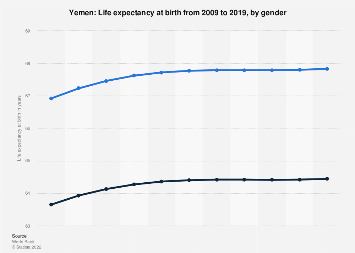 Life expectancy at birth in Yemen 2016, by gender
