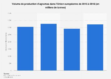 Production d'agrumes dans l'Union européenne 2015-2018