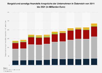 Bargeld und sonstige finanzielle Ansprüche der Unternehmen in Österreich bis 2017