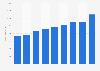 Mapei: worldwide revenues 2013-2017