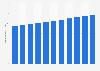 Population density in Madagascar 2017
