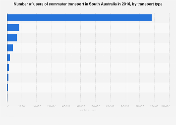 Commuter transport use in South Australia 2016