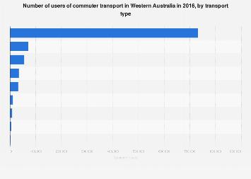 Commuter transport use in Western Australia 2016