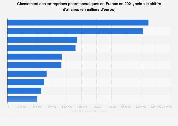 Chiffre d'affaires des vingt premières entreprises pharmaceutiques en France 2018