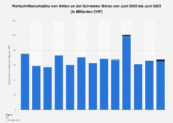 Wertschriftenumsätze von Aktien an der Schweizer Börse bis Juli 2019
