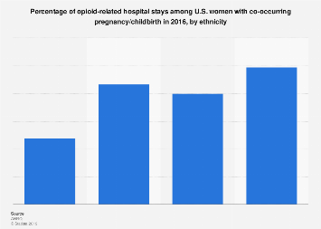 U.S. female opioid hospital stays with pregnancy in 2016, by ethnicity