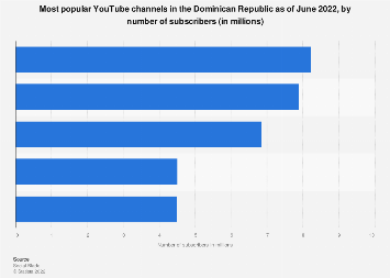 Dominican Republic: leading YouTube channels 2019, by number of subscribers