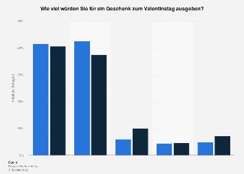 Umfrage zur Ausgabebereitschaft für Geschenke zum Valentinstag nach Geschlecht 2019