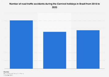 Brazil: number of traffic accidents during Carnival 2013-2017
