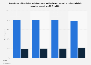 Importance of digital wallet payment method when buying online in Italy 2017-2018
