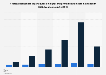 Household expenditures on digital and printed news media in Sweden 2017, by age