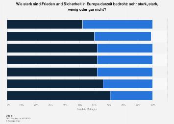 Umfrage zur Bedrohung von Frieden und Sicherheit in Europa nach Parteipräferenz 2019