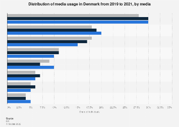 Distribution of media usage in Denmark 2017-2018, by media