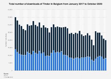 Monthly Tinder downloads in Belgium 2017-2019