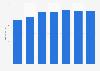 Sales of Acomo 2013-2018
