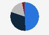 Sales distribution of Acomo 2018, by segment