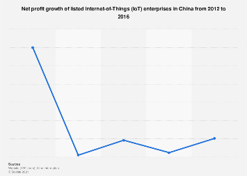 Net profit growth of listed Internet-of-Things (IoT) enterprises in China 2012-2016