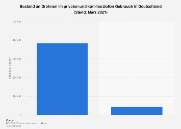 Anzahl der Drohnen in Deutschland nach Verwendungszweck 2019