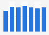Net profit of Acomo 2013-2018