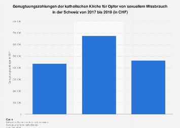 Genugtuungszahlungen der katholischen Kirche in der Schweiz bis 2018