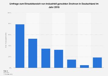 Umfrage zu Anwendungsgebieten gewerblicher Drohnen in Deutschland 2019