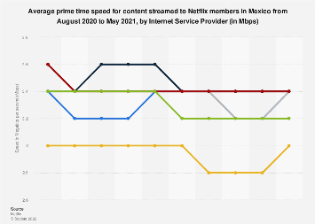 Mexico: fastest ISPs 2019